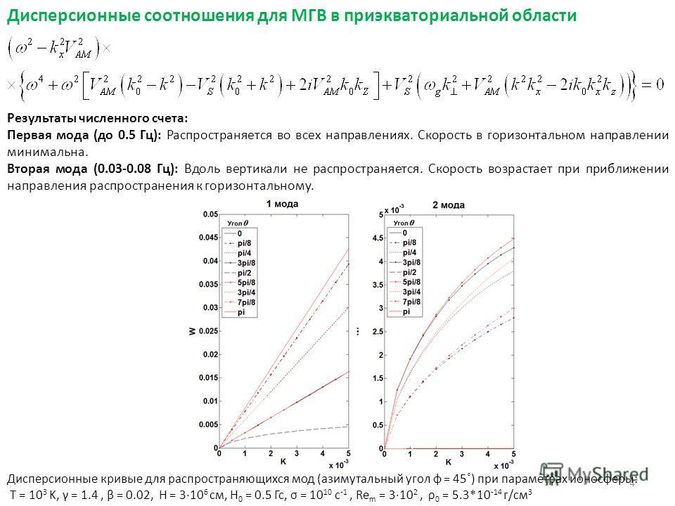 Дисперсионные соотношения для МГВ в приэкваториальной области Дисперсионные кривые для распространяющихся мод (азимутальный угол φ = 45˚) при параметрах ионосферы: T = 10 3 K, γ = 1.4, β = 0.02, H = 310 6 см, H 0 = 0.5 Гс, σ = 10 10 с -1, Re m = 310