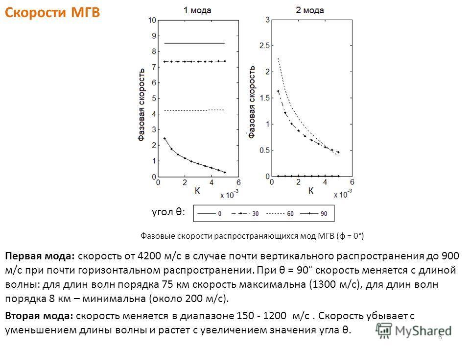 Скорости МГВ Фазовые скорости распространяющихся мод МГВ (φ = 0°) Первая мода: скорость от 4200 м/с в случае почти вертикального распространения до 900 м/с при почти горизонтальном распространении. При θ = 90° скорость меняется с длиной волны: для дл