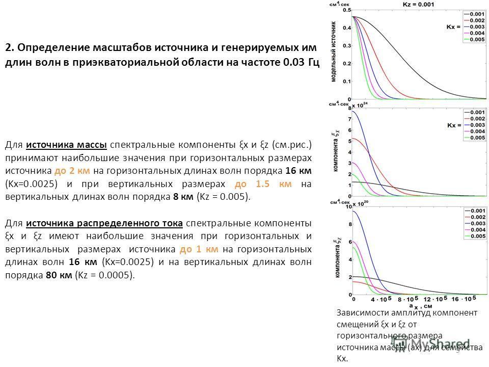 2. Определение масштабов источника и генерируемых им длин волн в приэкваториальной области на частоте 0.03 Гц Зависимости амплитуд компонент смещений ξx и ξz от горизонтального размера источника массы (ax) для семейства Kx. Для источника массы спектр