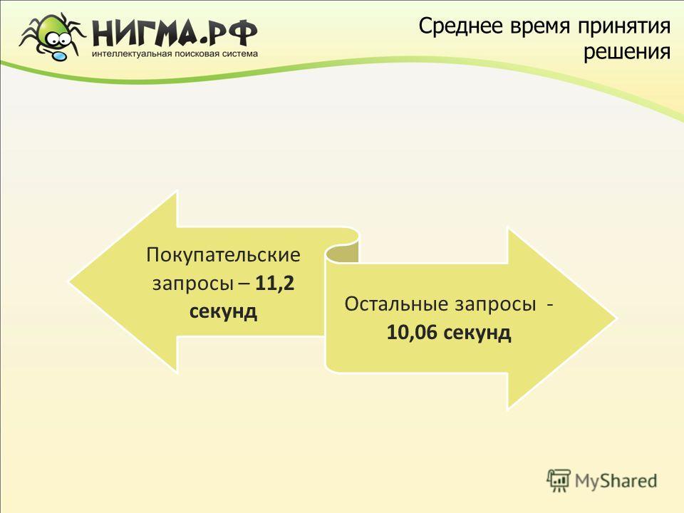 Среднее время принятия решения Покупательские запросы – 11,2 секунд Остальные запросы - 10,06 секунд