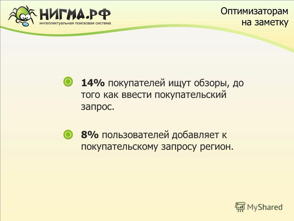 Оптимизаторам на заметку 14% покупателей ищут обзоры, до того как ввести покупательский запрос. 8% пользователей добавляет к покупательскому запросу регион.