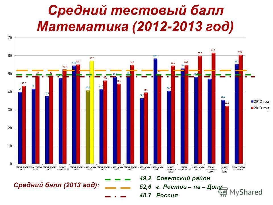 Средний тестовый балл Математика (2012-2013 год) Средний балл (2013 год): 49,2 Советский район 48,7 Россия 52,6 г. Ростов – на – Дону