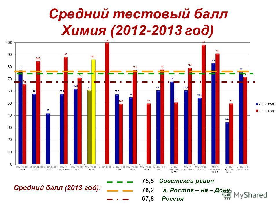 Средний тестовый балл Химия (2012-2013 год) Средний балл (2013 год): 75,5 Советский район 67,8 Россия 76,2 г. Ростов – на – Дону