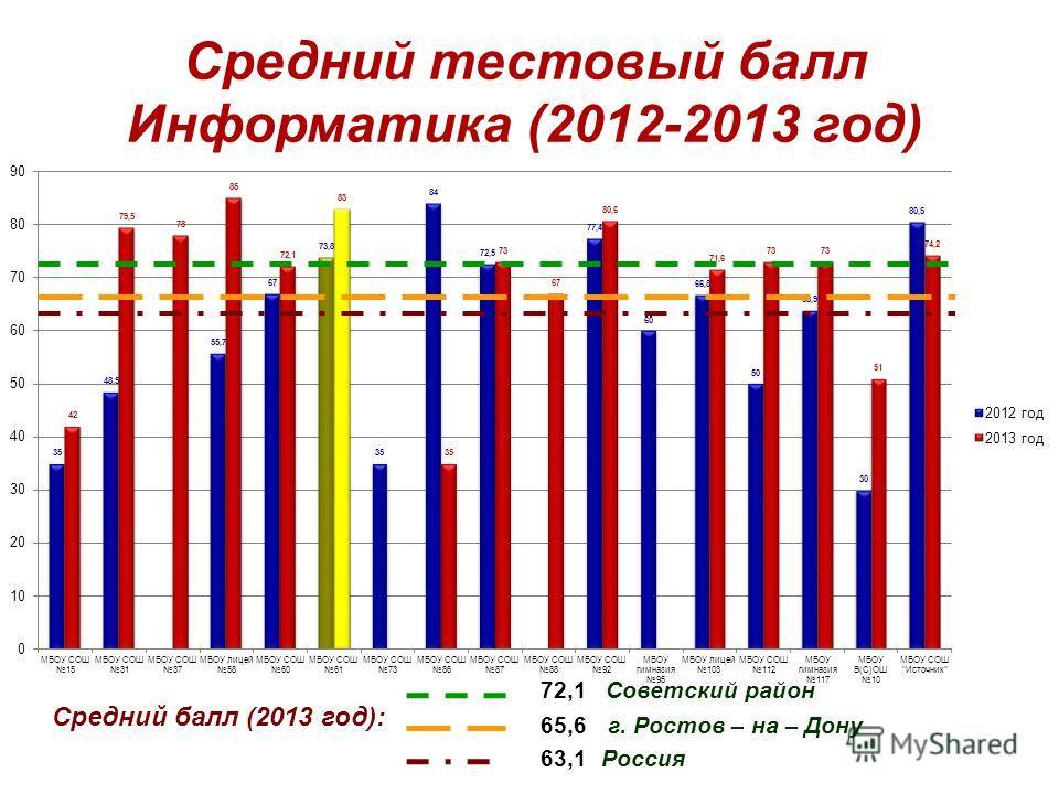 Средний тестовый балл Информатика (2012-2013 год) Средний балл (2013 год): 72,1 Советский район 63,1 Россия 65,6 г. Ростов – на – Дону