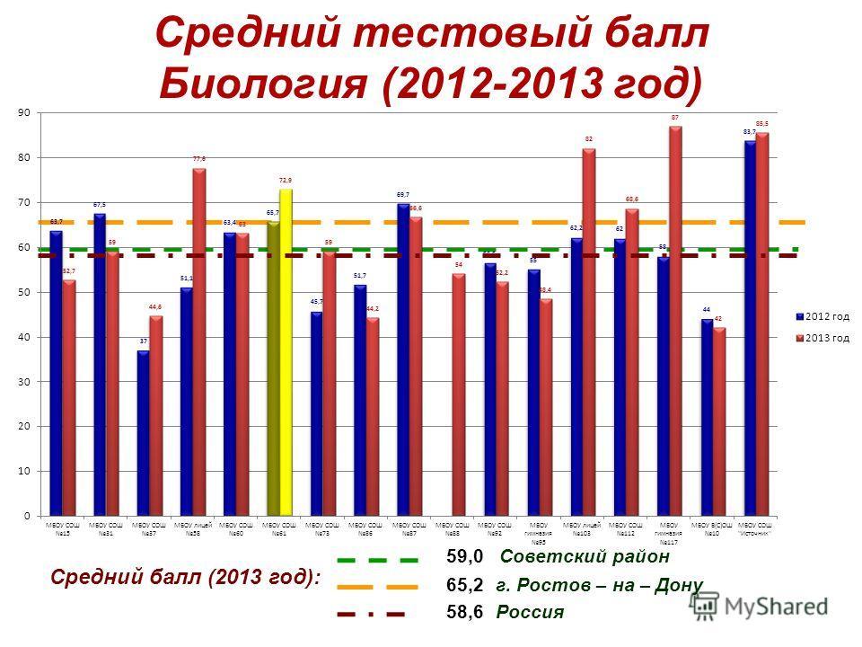 Средний тестовый балл Биология (2012-2013 год) Средний балл (2013 год): 59,0 Советский район 58,6 Россия 65,2 г. Ростов – на – Дону
