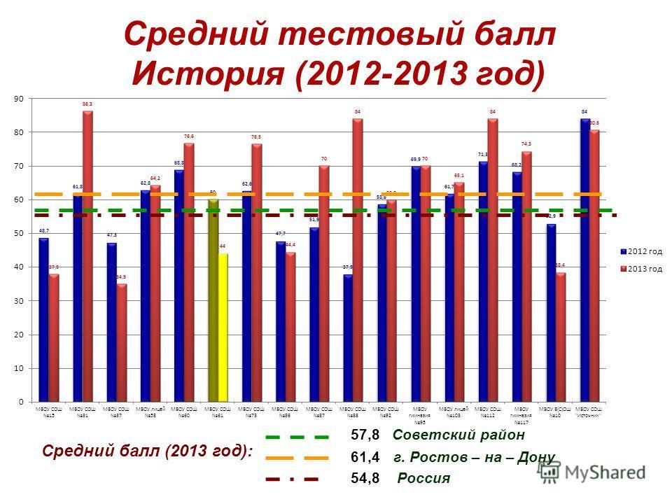 Средний тестовый балл История (2012-2013 год) Средний балл (2013 год): 57,8 Советский район 54,8 Россия 61,4 г. Ростов – на – Дону