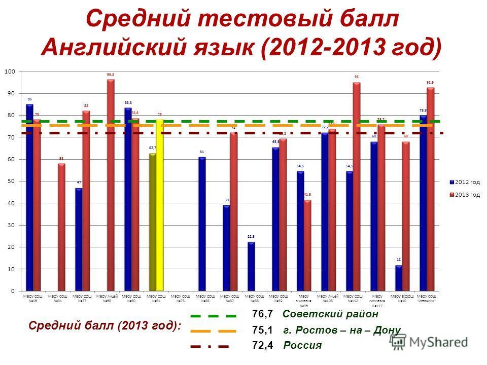 Средний тестовый балл Английский язык (2012-2013 год) Средний балл (2013 год): 76,7 Советский район 72,4 Россия 75,1 г. Ростов – на – Дону
