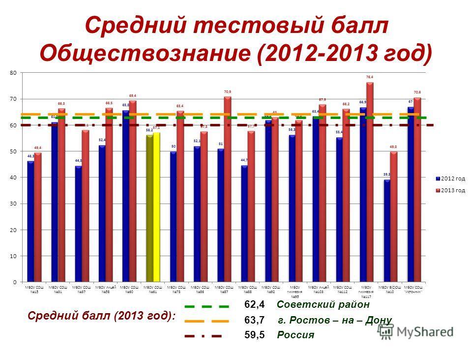 Средний тестовый балл Обществознание (2012-2013 год) Средний балл (2013 год): 62,4 Советский район 59,5 Россия 63,7 г. Ростов – на – Дону