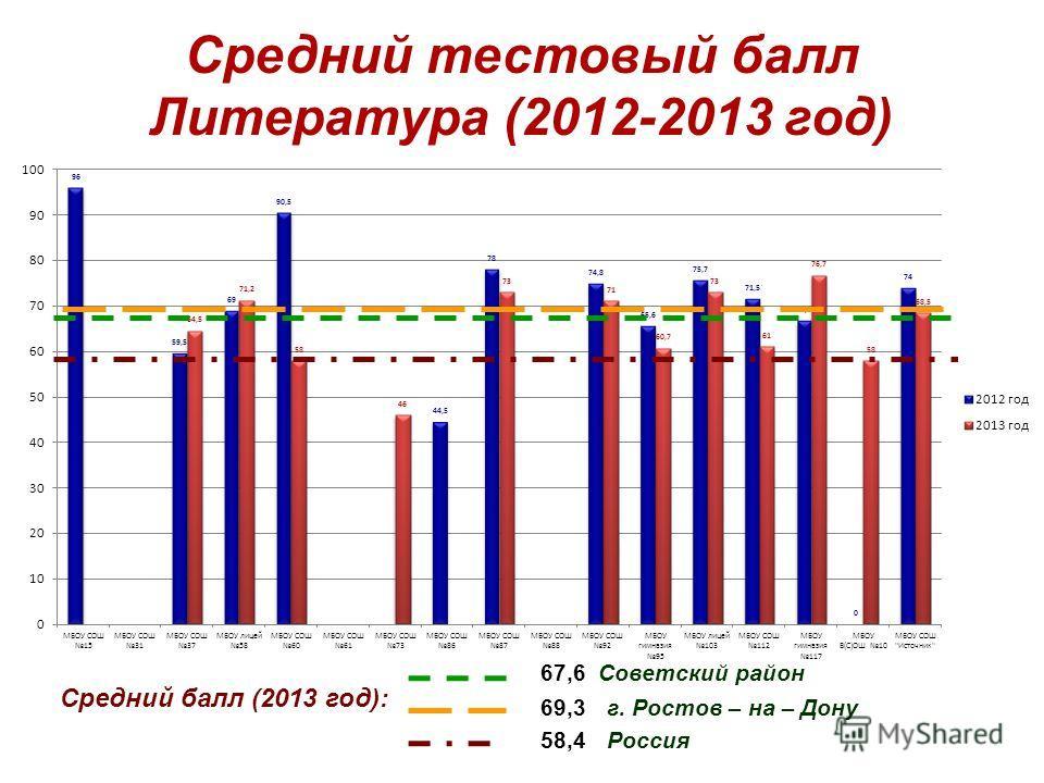 Средний тестовый балл Литература (2012-2013 год) Средний балл (2013 год): 67,6 Советский район 58,4 Россия 69,3 г. Ростов – на – Дону