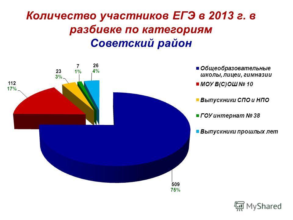 Количество участников ЕГЭ в 2013 г. в разбивке по категориям Советский район