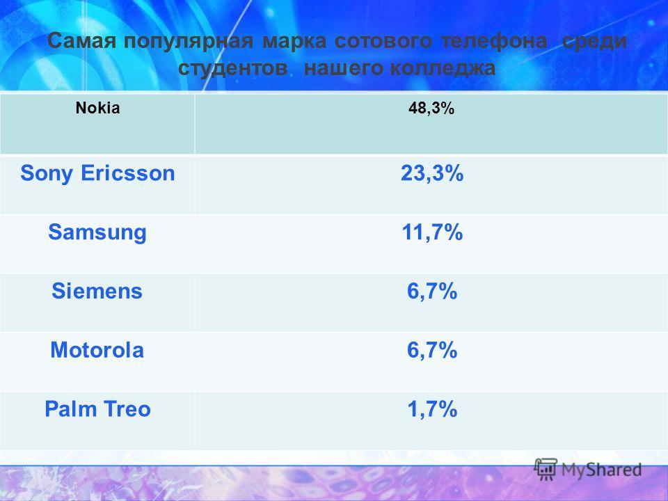 Самая популярная марка сотового телефона среди студентов нашего колледжа Nokia48,3% Sony Ericsson23,3% Samsung11,7% Siemens6,7% Motorola6,7% Palm Treo1,7%