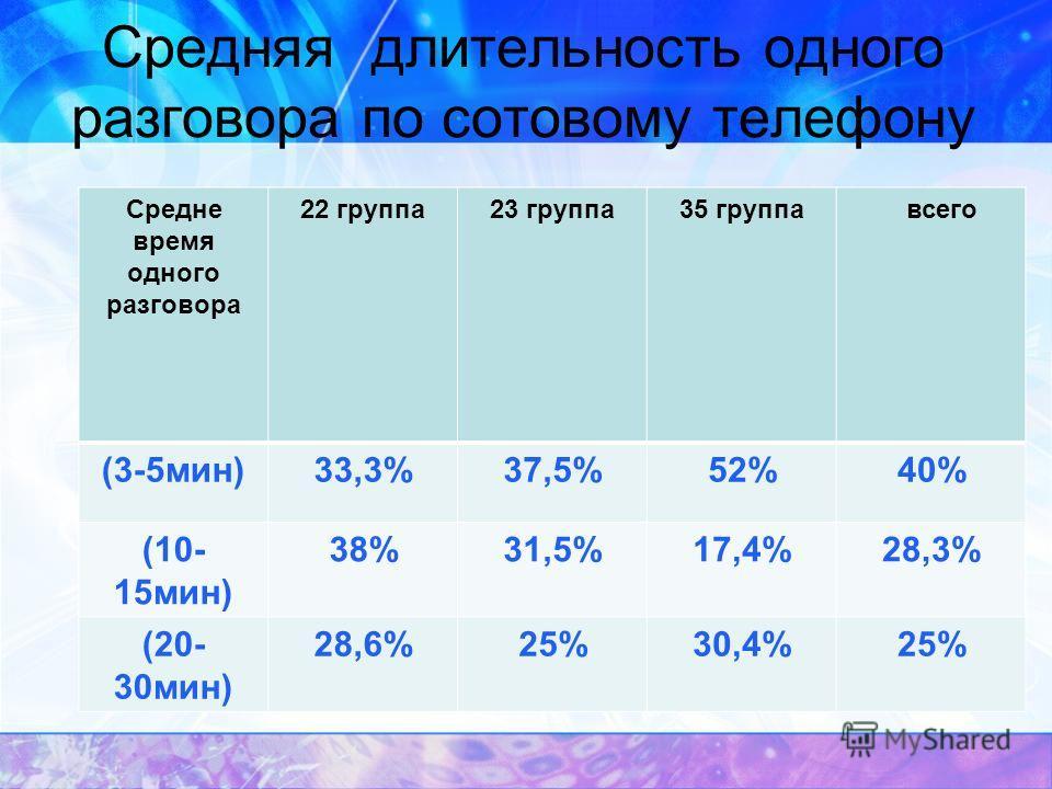 Средняя длительность одного разговора по сотовому телефону Средне время одного разговора 22 группа 23 группа 35 группа всего (3-5 мин)33,3%37,5%52%40% (10- 15 мин) 38%31,5%17,4%28,3% (20- 30 мин) 28,6%25%30,4%25%