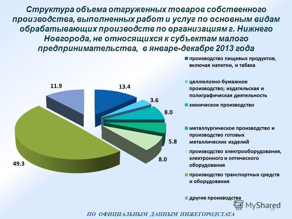 Структура объема отгруженных товаров собственного производства, выполненных работ и услуг по основным видам обрабатывающих производств по организациям г. Нижнего Новгорода, не относящихся к субъектам малого предпринимательства, в январе-декабре 2013