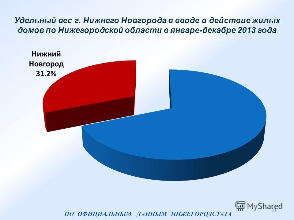 Удельный вес г. Нижнего Новгорода в вводе в действие жилых домов по Нижегородской области в январе-декабре 2013 года 21 ПО ОФИЦИАЛЬНЫМ ДАННЫМ НИЖЕГОРОДСТАТА
