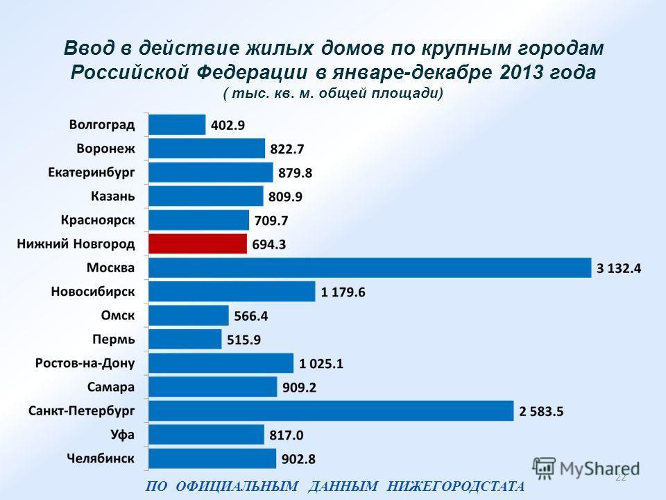 Ввод в действие жилых домов по крупным городам Российской Федерации в январе-декабре 2013 года ( тыс. кв. м. общей площади) 22 ПО ОФИЦИАЛЬНЫМ ДАННЫМ НИЖЕГОРОДСТАТА