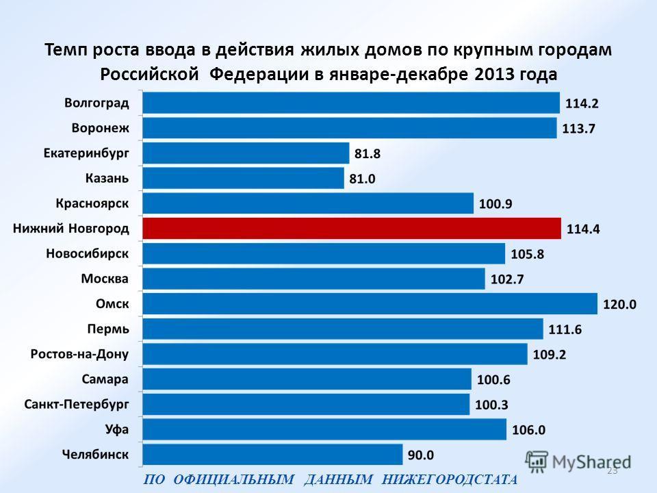 Темп роста ввода в действия жилых домов по крупным городам Российской Федерации в январе-декабре 2013 года 23 ПО ОФИЦИАЛЬНЫМ ДАННЫМ НИЖЕГОРОДСТАТА