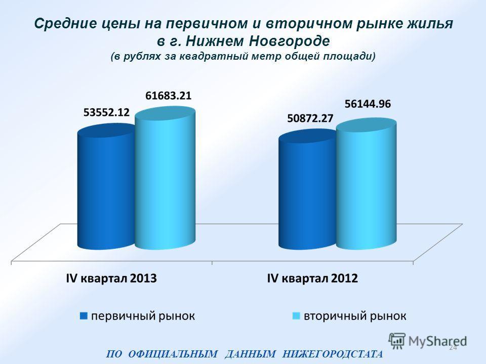 Средние цены на первичном и вторичном рынке жилья в г. Нижнем Новгороде (в рублях за квадратный метр общей площади) 24 ПО ОФИЦИАЛЬНЫМ ДАННЫМ НИЖЕГОРОДСТАТА