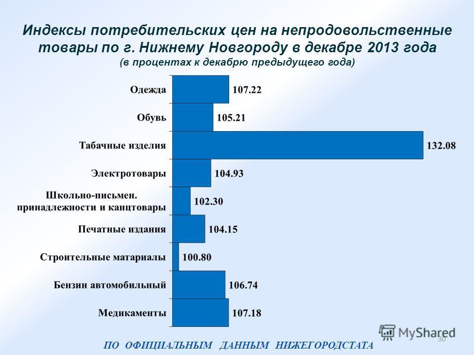 30 Индексы потребительских цен на непродовольственные товары по г. Нижнему Новгороду в декабре 2013 года (в процентах к декабрю предыдущего года) ПО ОФИЦИАЛЬНЫМ ДАННЫМ НИЖЕГОРОДСТАТА