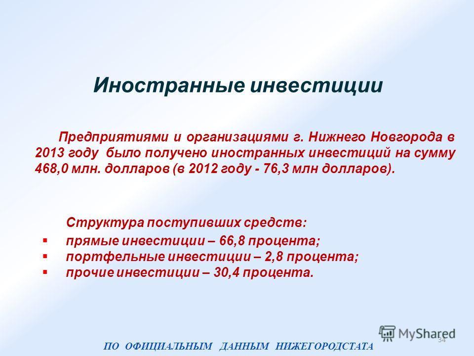 Иностранные инвестиции Предприятиями и организациями г. Нижнего Новгорода в 2013 году было получено иностранных инвестиций на сумму 468,0 млн. долларов (в 2012 году - 76,3 млн долларов). Структура поступивших средств: прямые инвестиции – 66,8 процент