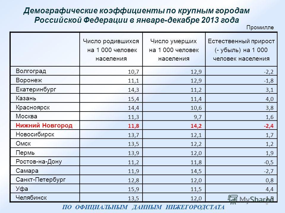 Демографические коэффициенты по крупным городам Российской Федерации в январе-декабре 2013 года Промилле Число родившихся на 1 000 человек населения Число умерших на 1 000 человек населения Естественный прирост (- убыль) на 1 000 человек населения Во