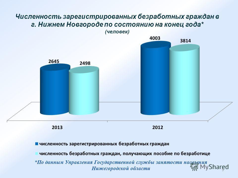Численность зарегистрированных безработных граждан в г. Нижнем Новгороде по состоянию на конец года* (человек) *По данным Управления Государственной службы занятости населения Нижегородской области 9
