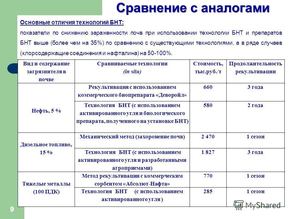 Сравнение с аналогами Основные отличия технологий БНТ: показатели по снижению зараженности почв при использовании технологии БНТ и препаратов БНТ выше (более чем на 35%) по сравнению с существующими технологиями, а в ряде случаев (хлорсодержащие соед