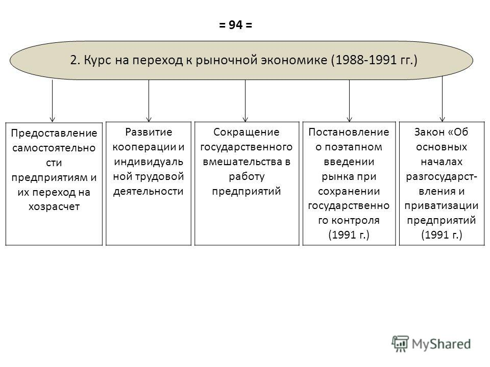 Последствия перехода россии к рыночным отношениям