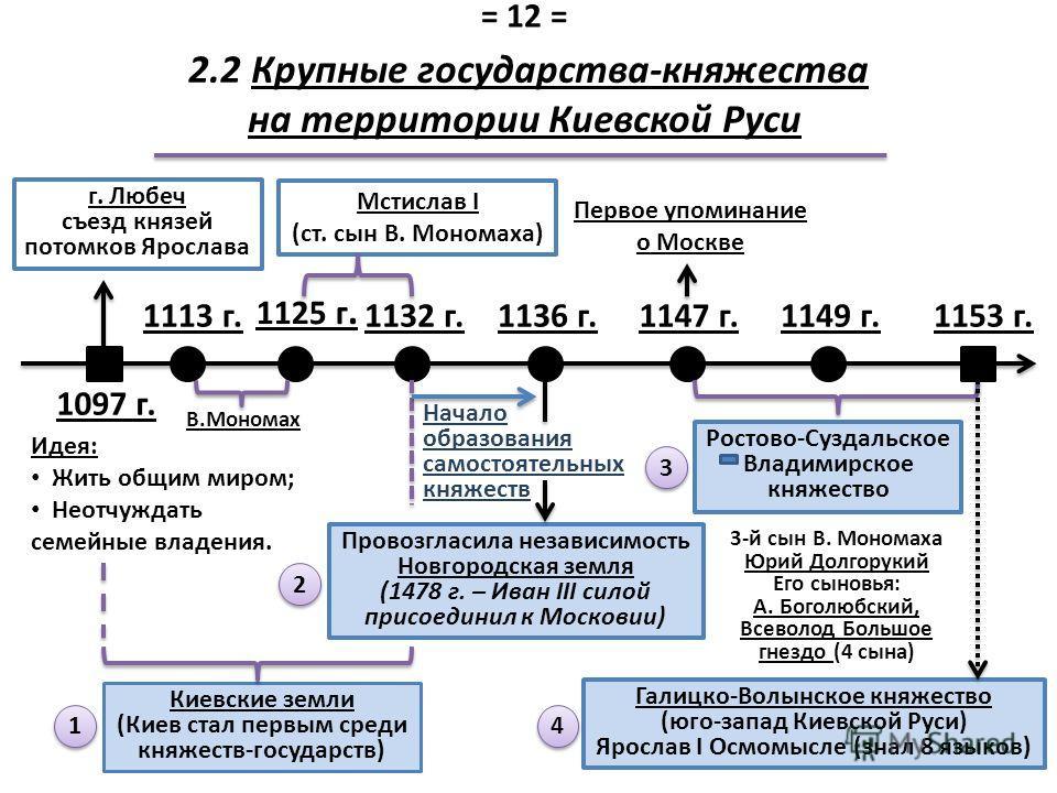 1147 г.1149 г. 1097 г. 1113 г.1136 г.1132 г. 1125 г. 3-й сын В. Мономаха Юрий Долгорукий Его сыновья: А. Боголюбский, Всеволод Большое гнездо (4 сына) Мстислав I (ст. сын В. Мономаха) г. Любеч съезд князей потомков Ярослава В.Мономах 2.2 Крупные госу