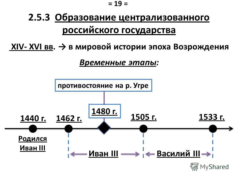 2.5.3 Образование централизованного российского государства XIV- XVI вв. в мировой истории эпоха Возрождения 1440 г. противостояние на р. Угре 1480 г. Родился Иван III 1505 г. Иван III 1533 г. Василий III 1462 г. Временные этапы: = 19 =