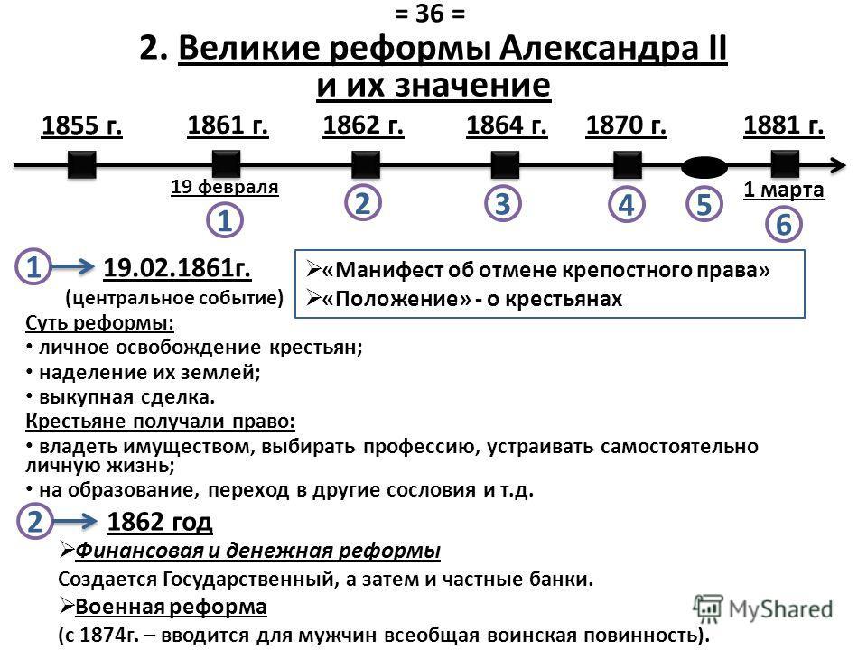 2. Великие реформы Александра II и их значение Суть реформы: личное освобождение крестьян; наделение их землей; выкупная сделка. Крестьяне получали право: владеть имуществом, выбирать профессию, устраивать самостоятельно личную жизнь; на образование,