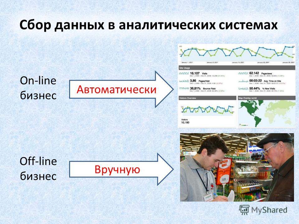 Автоматически Вручную On-line бизнес Off-line бизнес