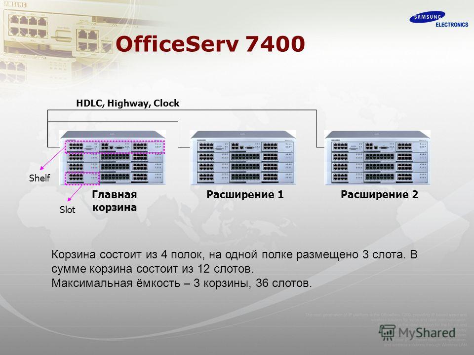 OfficeServ 7400 HDLC, Highway, Clock Shelf Главная корзина Расширение 1Расширение 2 Slot Корзина состоит из 4 полок, на одной полке размещено 3 слота. В сумме корзина состоит из 12 слотов. Максимальная ёмкость – 3 корзины, 36 слотов.