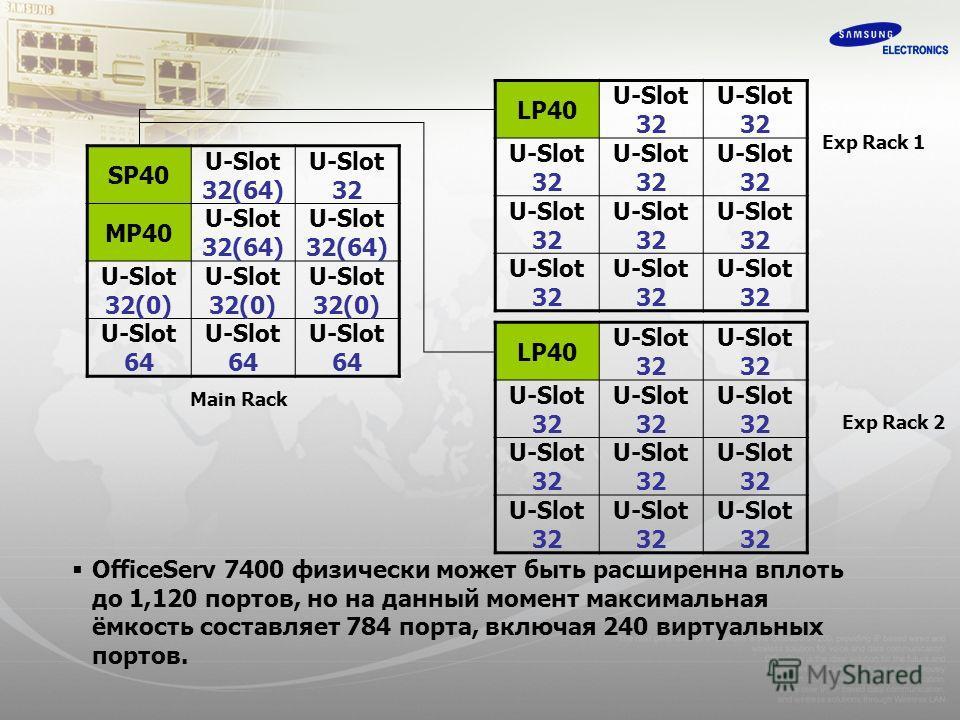 SP40 U-Slot 32(64) U-Slot 32 MP40 U-Slot 32(64) U-Slot 32(64) U-Slot 32(0) U-Slot 32(0) U-Slot 32(0) U-Slot 64 U-Slot 64 U-Slot 64 LP40 U-Slot 32 U-Slot 32 U-Slot 32 U-Slot 32 U-Slot 32 U-Slot 32 U-Slot 32 U-Slot 32 U-Slot 32 U-Slot 32 U-Slot 32 LP40