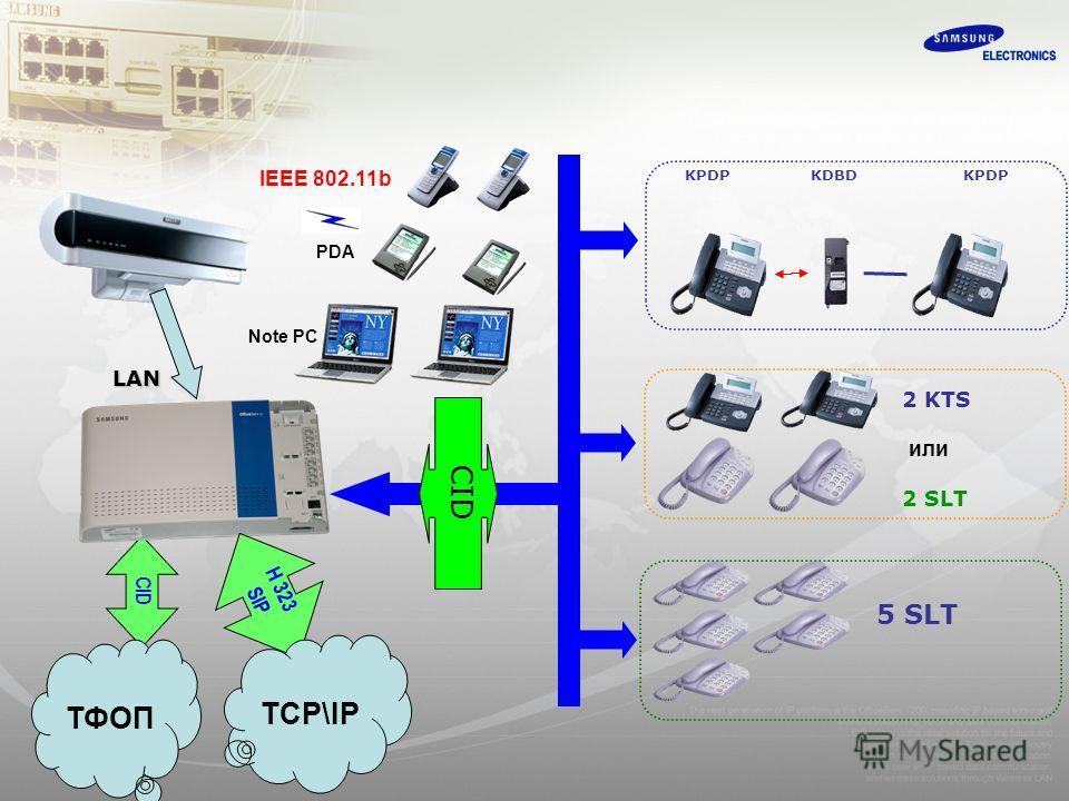KPDP KDBD KPDP 2 KTS или 2 SLT 5 SLT CID PDA Note PC IEEE 802.11b LAN H 323 SIP ТФОП TCP\IP