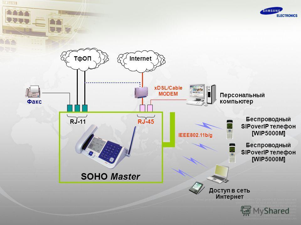Доступ в сеть Интернет Беспроводный SIPoverIP телефон [WIP5000M] Персональный компьютер Факс xDSL/Cable MODEM IEEE802.11b/g RJ-11RJ-45 Master SOHO Master Internet ТфОП Беспроводный SIPoverIP телефон [WIP5000M]