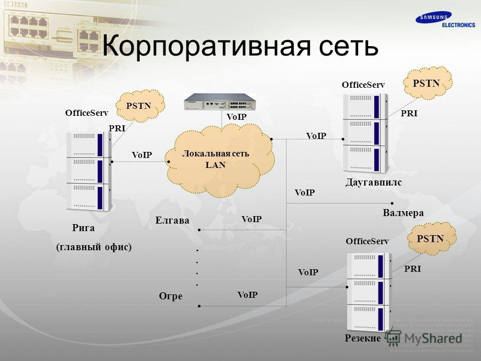 Корпоративная сеть Локальная сеть LAN PSTN OfficeServ........ PRI VoIP PSTN PRI PSTN VoIP OfficeServ VoIP Рига (главный офис) Даугавпилс Резекне Валмера Елгава Огре