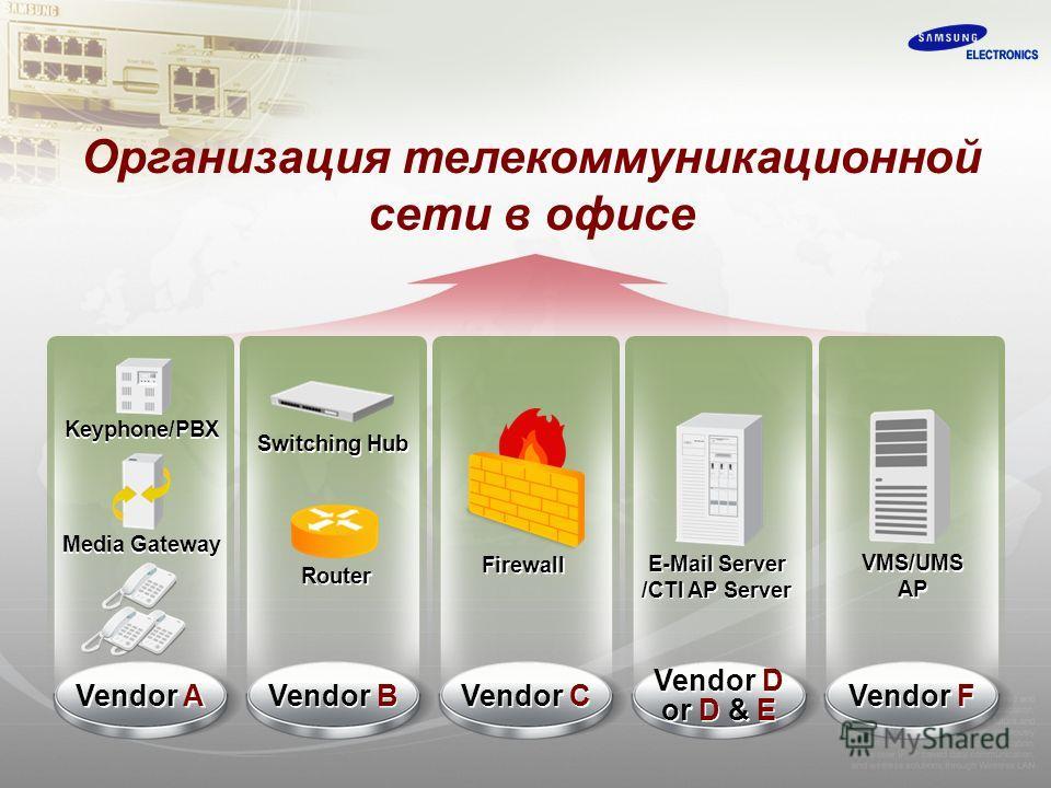 Организация телекоммуникационной сети в офисе Keyphone/PBX Media Gateway Vendor A Vendor F VMS/UMS AP VMS/UMS AP Vendor D or D & E Vendor D or D & E E-Mail Server /CTI AP Server E-Mail Server /CTI AP Server Vendor B Switching Hub Router Vendor C Fire