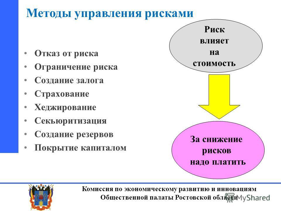 Комиссия по экономическому развитию и инновациям Общественной палаты Ростовской области Отказ от риска Ограничение риска Создание залога Страхование Хеджирование Секьюритизация Создание резервов Покрытие капиталом Риск влияет на стоимость За снижение