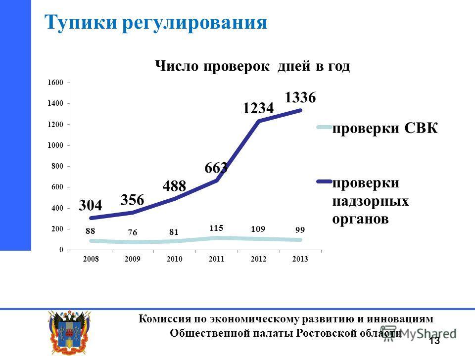 Комиссия по экономическому развитию и инновациям Общественной палаты Ростовской области 13 Тупики регулирования