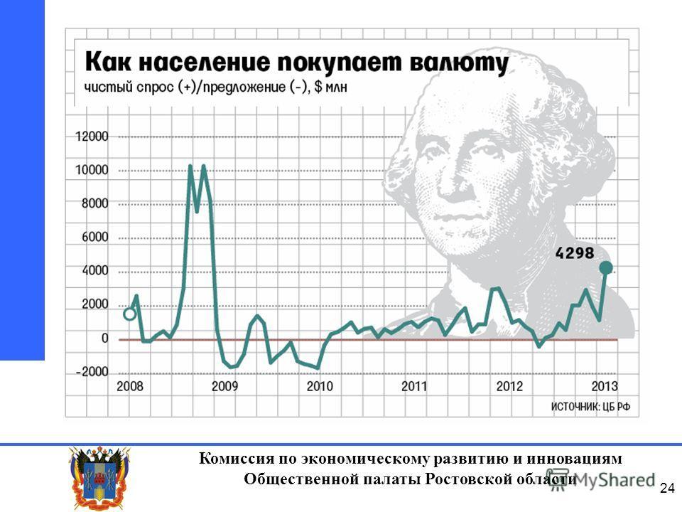 Комиссия по экономическому развитию и инновациям Общественной палаты Ростовской области 24