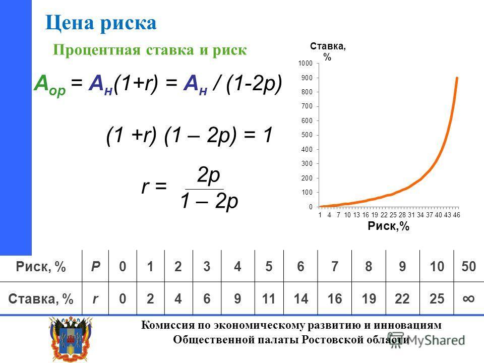 Комиссия по экономическому развитию и инновациям Общественной палаты Ростовской области Процентная ставка и риск Риск, %P01234567891050 Ставка, %r02469111416192225 А ор = А н (1+r) = А н / (1-2 р) (1 +r) (1 – 2 р) = 1 r = 2 р 1 – 2 р Цена риска