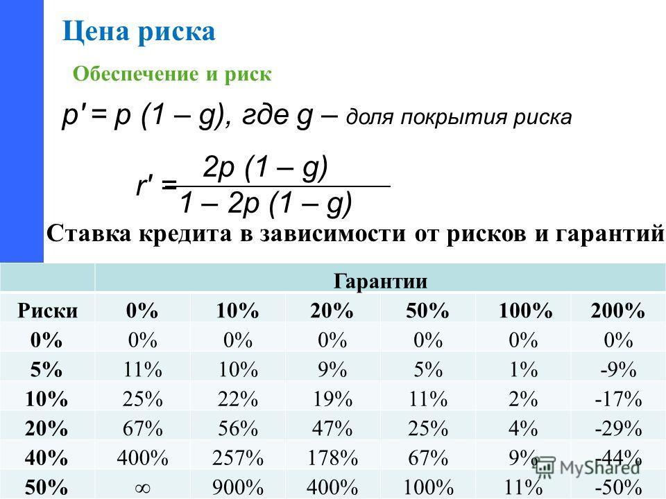 Комиссия по экономическому развитию и инновациям Общественной палаты Ростовской области Гарантии Риски 0%10%20%50% 100%200% 0% 5%11%10%9%5%1%-9% 10%25%22%19%11%2%-17% 20%67%56%47%25%4%-29% 40%400%257%178%67%9%-44% 50%900%400%100%11%-50% Ставка кредит