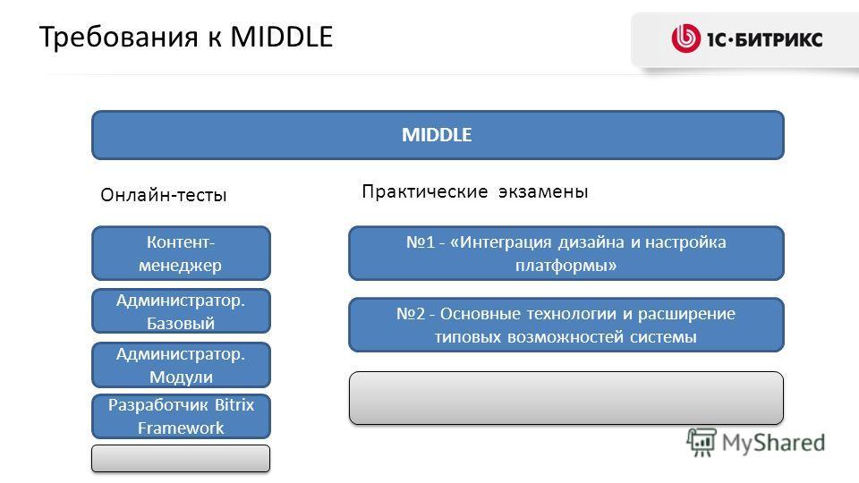 Требования к MIDDLE MIDDLE Контент- менеджер Администратор. Базовый Онлайн-тесты Администратор. Модули 1 - «Интеграция дизайна и настройка платформы» 2 - Основные технологии и расширение типовых возможностей системы Разработчик Bitrix Framework Практ
