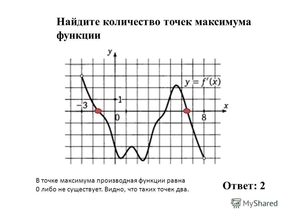 Найдите количество точек максимума функции Ответ: 2 В точке максимума производная функции равна 0 либо не существует. Видно, что таких точек два.