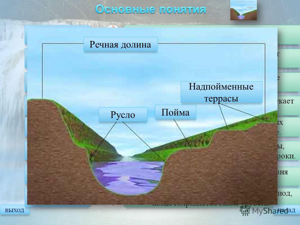 выход Речная система Река со всеми притоками. Речной бассейн Территория, с которой в реку стекают поверхностные и подземные воды. Водораздел Граница, разделяющая разные речные бассейны. Речная долина Понижение в рельефе, по которому протекает река. В
