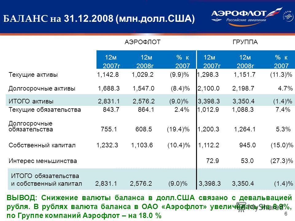 БАЛАНС на 31.12.2008 (млн.долл.США) Текущие активы 1,142.8 1,029.2 (9.9)% 1,298.3 1,151.7 (11.3)% Долгосрочные активы 1,688.3 1,547.0 (8.4)% 2,100.0 2,198.7 4.7% ИТОГО активы 2,831.1 2,576.2 (9.0)% 3,398.3 3,350.4 (1.4)% Текущие обязательства 843.7 8