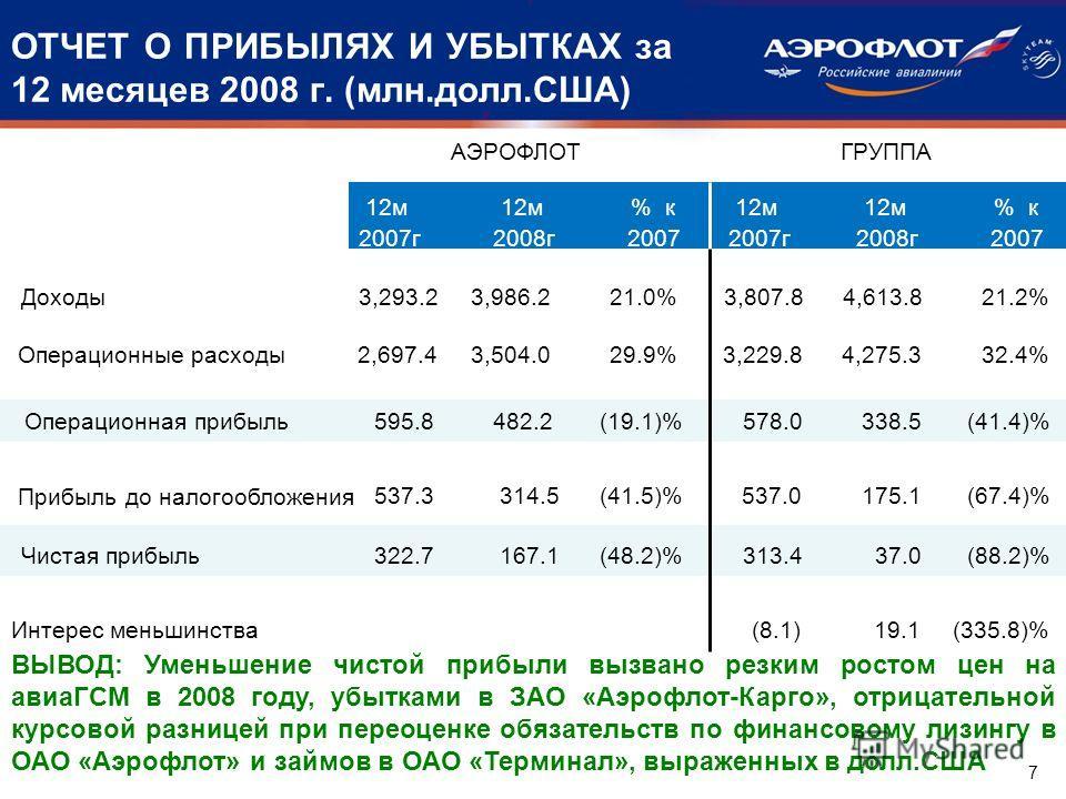 ОТЧЕТ О ПРИБЫЛЯХ И УБЫТКАХ за 12 месяцев 2008 г. (млн.долл.США) Доходы 3,293.2 3,986.2 21.0% 3,807.8 4,613.8 21.2% Операционные расходы 2,697.4 3,504.0 29.9% 3,229.8 4,275.3 32.4% Операционная прибыль 595.8 482.2 (19.1)% 578.0 338.5 (41.4)% Прибыль д