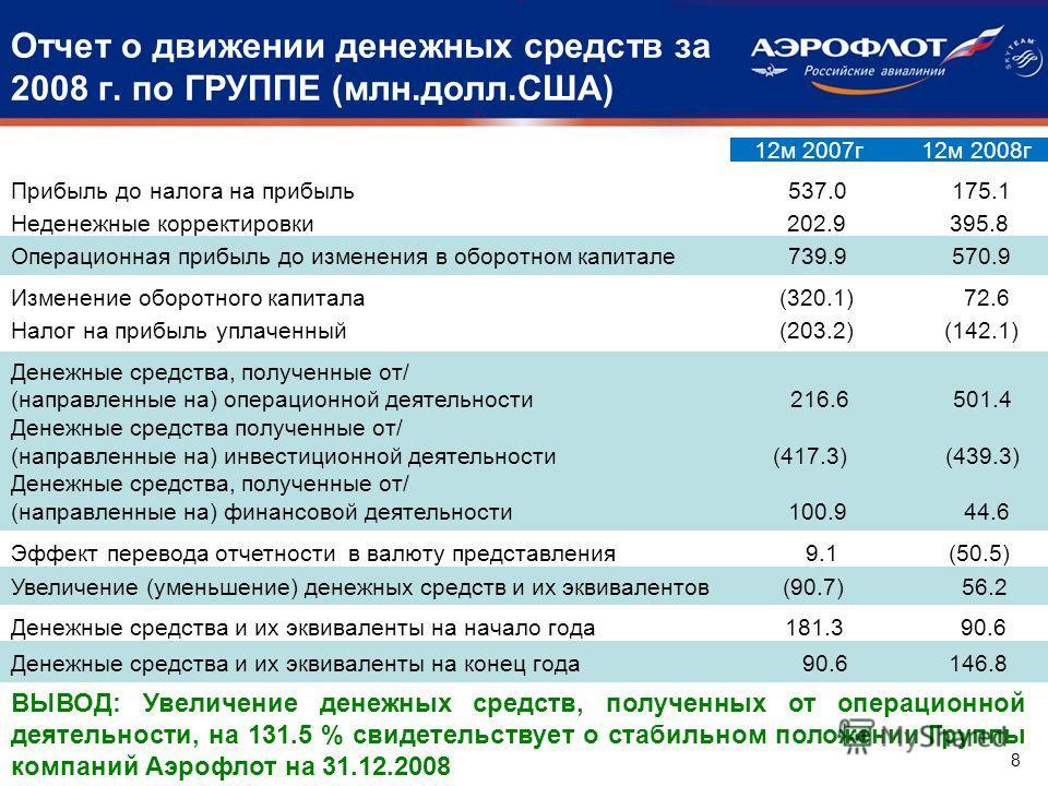 Отчет о движении денежных средств за 2008 г. по ГРУППЕ (млн.долл.США) Прибыль до налога на прибыль 537.0 175.1 Неденежные корректировки 202.9 395.8 12 м 2007 г 12 м 2008 г Операционная прибыль до изменения в оборотном капитале 739.9 570.9 Изменение о