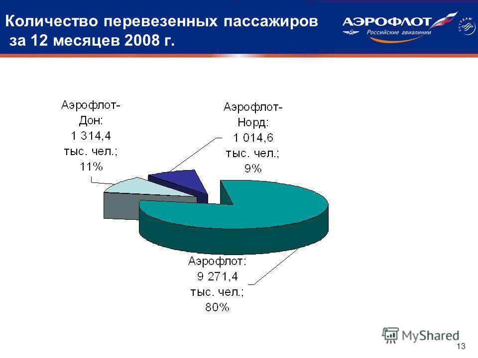 Количество перевезенных пассажиров за 12 месяцев 2008 г. 13