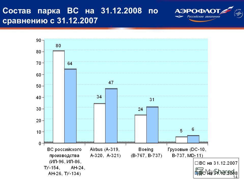 Состав парка ВС на 31.12.2008 по сравнению с 31.12.2007 14